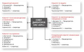Корпоративное управление Состав комитетов Совета директоров по состоянию на 31 декабря 2013 года