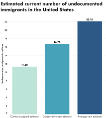 Double U s Estimate Roughly Undocumented Population Immigrant Current