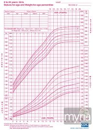 Healthy Weight Chart Teenage Girl 25 You Will Love Teenage Girls Height And Weight Chart
