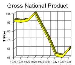 The Great Depression Graphs And Charts The Causes Of The Great Depression Texas Gateway