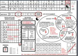 What Is My Numerology Chart Free Download What Is My Numerology Numerology Basics
