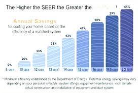 Seer Rating Chart Heat Pump Ratings Carrier 3 Ton Heat Pump Heat Pump