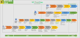Roadmap Project Bitcoinfile Project Roadmap
