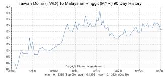6800 Twd Taiwan Dollar Twd To Malaysian Ringgit Myr