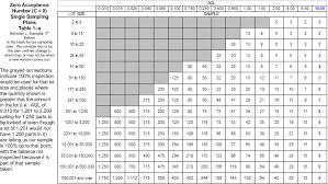 C 0 Sampling Plan Table Related Keywords Suggestions C 0