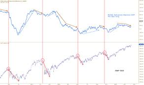 Nyse Advance Decline Line Chart Addn Index Charts And Quotes Tradingview
