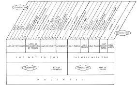 Jensen Bible Study Charts Leviticus Commentaries Sermons Precept Austin