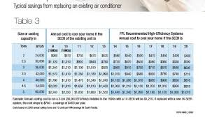 Fpl Seer Comparison Chart How Much Money Can A New Air