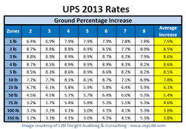 Ups Ground Rates Chart 2018 Fedex Vs Ups Usps 2018 Shipping Rate Comparisons Shippo