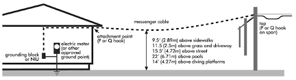drop cable construction manual