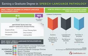 Top Masters In Speech Pathology Speech Language Pathology Programs