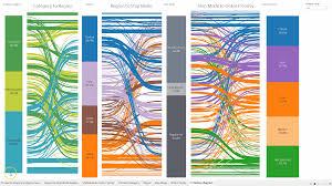 Sankey Charts In Tableau Sankey Diagrams In Tableau