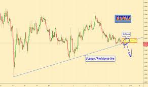 Xrpusd Ripple Price Chart Tradingview