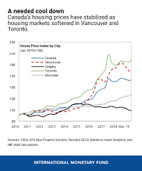 Six Charts On Canadas Economic Outlook For 2019
