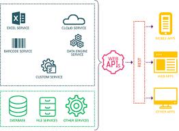 asp net core web api edition