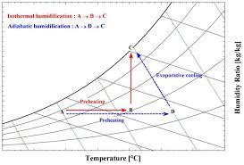 Psychrometric Chart Evaporative Cooling Energies Free Full Text Energy Saving Benefits Of