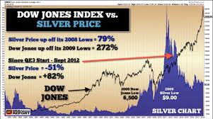Silver Price Growth Chart Steve St Angelo Huge Market Correction Update Silver
