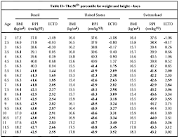 Weight Acc To Height And Age Table Of The Ideal Weight According To Age Always Up To Date