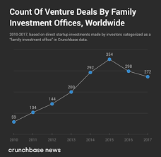 Charting The Adoption Of Direct Startup Investments By