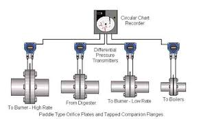 Water Pressure Chart Recorder Wastewater Treatment Plant Gas Flow Measurement Automation