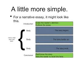 introduction to a narrative essay writing narrative essay  narrative essay thesis how to create a thesis statement it s totally simple fancy for a