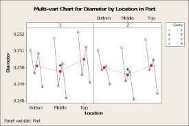 Multi Vari Chart Statistical Thinking To Improve Quality