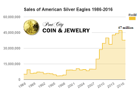 American Silver Eagles For Sale In Hampton Dover