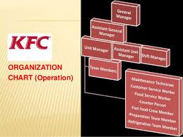 Kfc Presentation 2019 In Pakistan