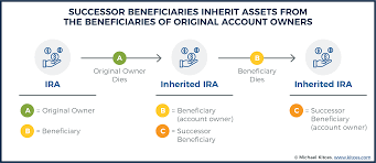 If you're a beneficiary to the life insurance policy of a person who has gone missing and you believe them to be dead, you can file a claim with the insurance company. Successor Beneficiary Rmds After Inherited Ira Beneficiary Passes