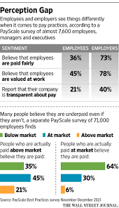 Why Being Transparent About Pay Is Good For Business Wsj