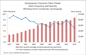 Homeowners Claims A Picture Of Volatility The Trusted