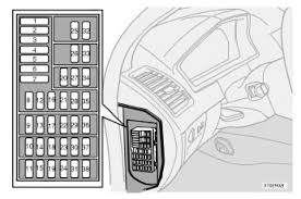 volvo xc fuses are located inside the access panel on the end face of the dashboard there are also a number of spare fuses