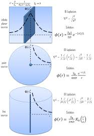 diffusion equation point source