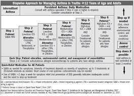 Stepwise Asthma Chart Become An Asthma Expert By Reading These Tips Asthma