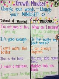Growth Mindset Chart Principal Growth Mindset Is Making A Difference At Munford