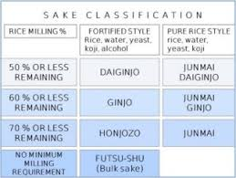 Sake Classification Chart Junmai Ginjo Ginjo Sake Culture