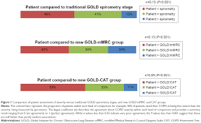 Full Text Application Of The New Gold Copd Staging System