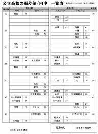 愛知 県 高校 偏差 値 ランキング