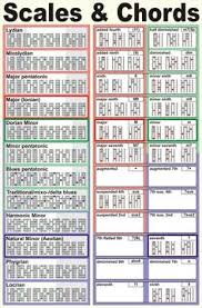 Guitar Theory Chart 61 Best Guitar Theory Images In 2015 Guitar Lessons