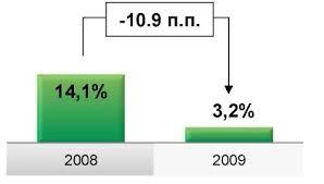 Общая характеристика ОАО Сбербанк России Реферат страница  Рисунок 2 Рентабельность собственных средств roe %