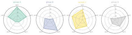 Radar Chart The Python Graph Gallery