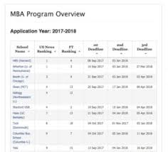 the mba ethics essay elite essays com 2017 2018 mba deadlines essays lor q s