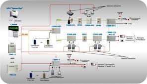 Охранная сигнализация Комбинированная система охранной сигнализации