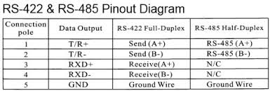 rs pin diagram rs image wiring diagram rs485 wiring diagram serial rs485 auto wiring diagram schematic on rs 422 pin diagram
