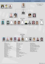 Genovese Crime Family Chart 2015 Colombo Family Chart Jn Treasured History Mafia Mafia