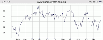 Westpac Share Price Chart