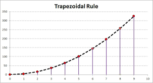 Numerical Integration In Excel Using The Trapezoidal Rule My