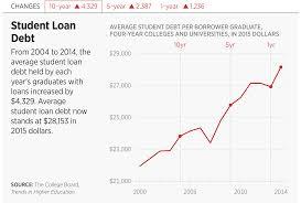 High Student Loan Debt Threatens Upward Mobility The