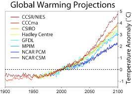 Global Temperature Change Chart Global Temperatures