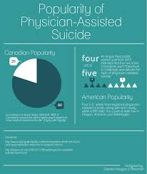 physician assisted suicide essay physician assisted suicide s  assisted suicide essays